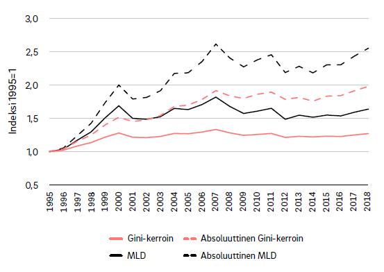 Absoluuttiset tuloerot kasvavat enemmän mitä suhteelliset tuloerot